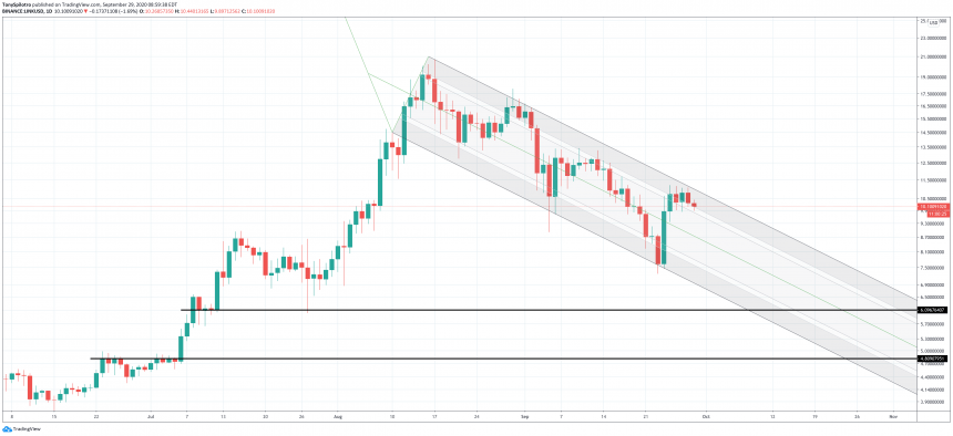 chainlink linkusd downtrend