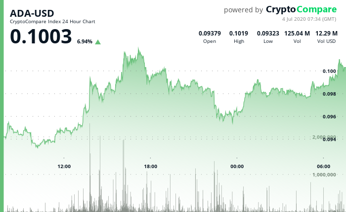 24 Hour CC Chart for ADA-USD on 4 July 2020.png