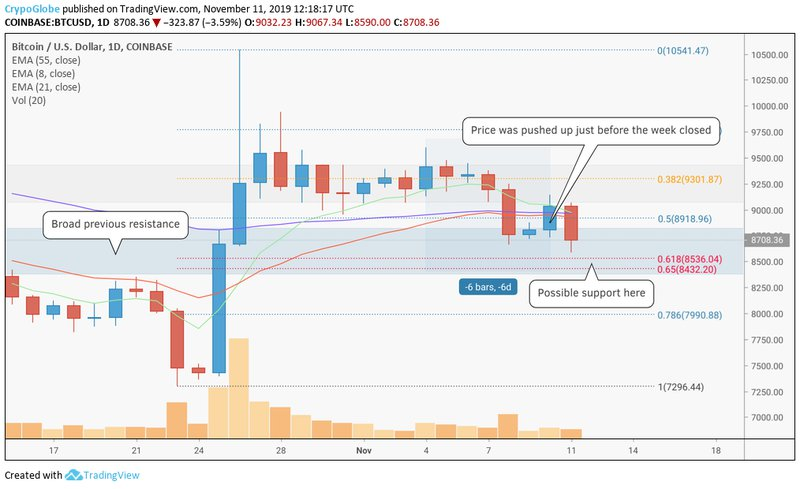Finding support in the retrace?