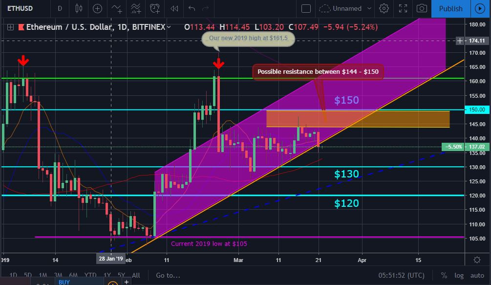 ETH Price Movement Chart