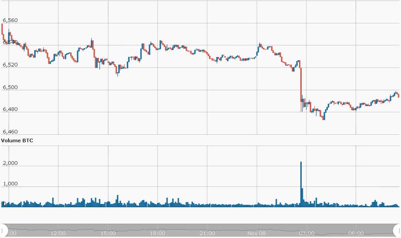 Bitcoin BTC/USD CryptoCompare Chart