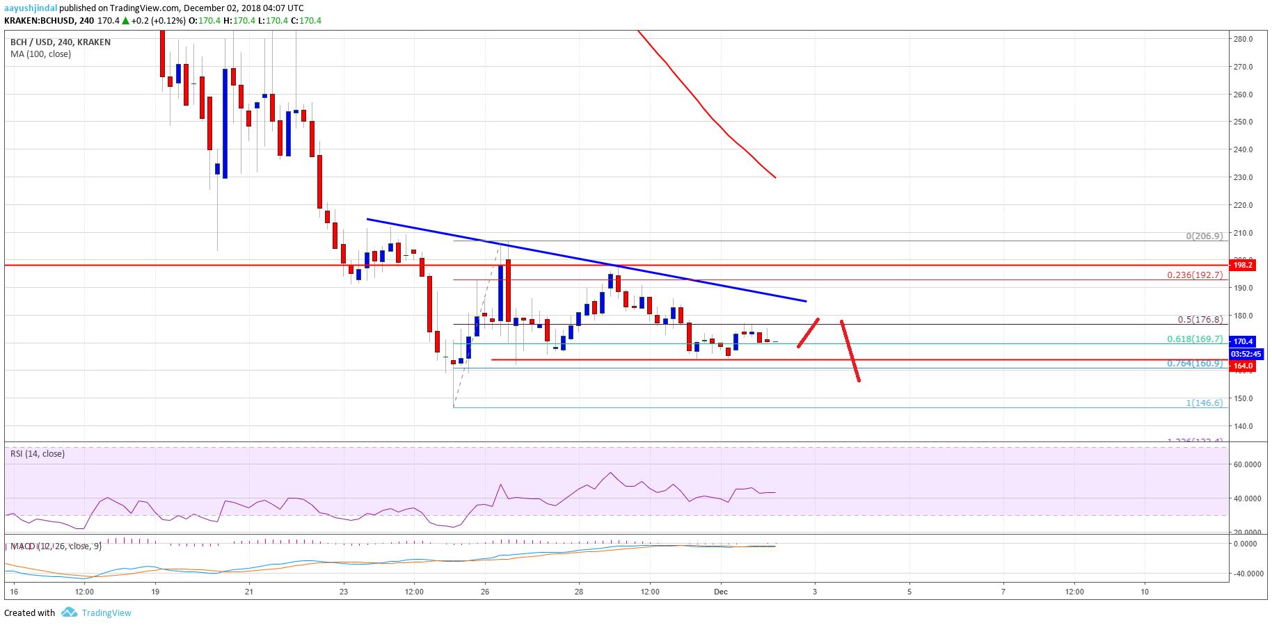 Bitcoin Cash Price Weekly Analysis BCH Chart