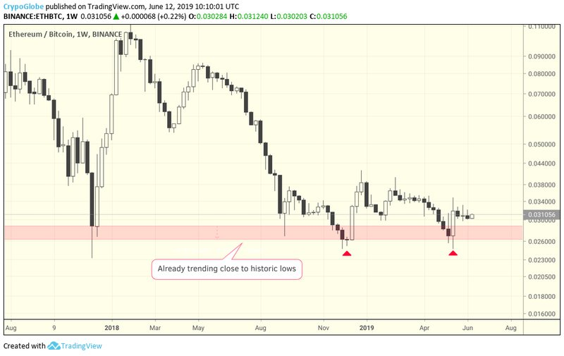 already nears the lows, double bottom