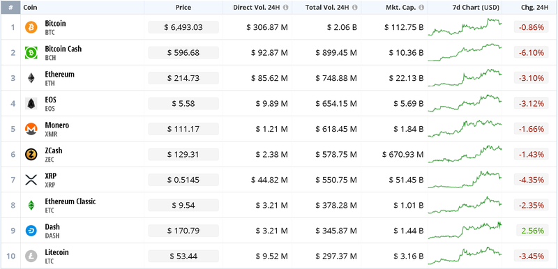 CryptoCompare Top 10 Coins