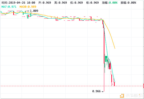 USDT用储备金帮Bitfinex覆盖8.5亿美元损失,挪用资金还是过桥贷?