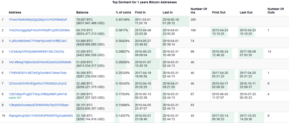 Top Bitcoin Addresses