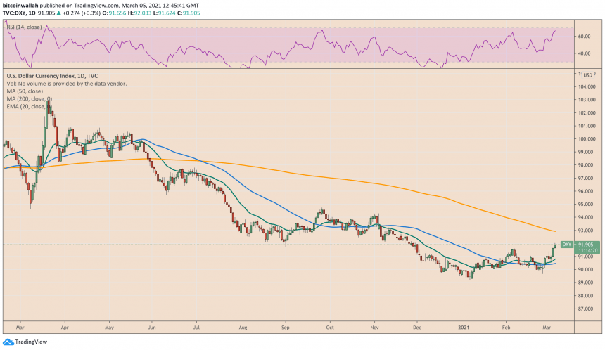 US Dollar Index, US dollar, DXY, bitcoin