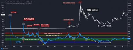 Bitcoin MVRV 2013 Cycle