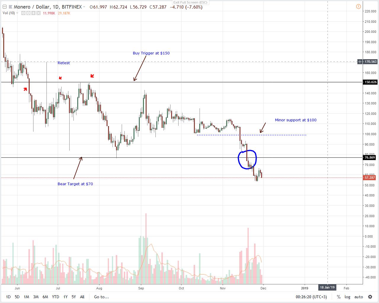 XMR/USD Price Analysis