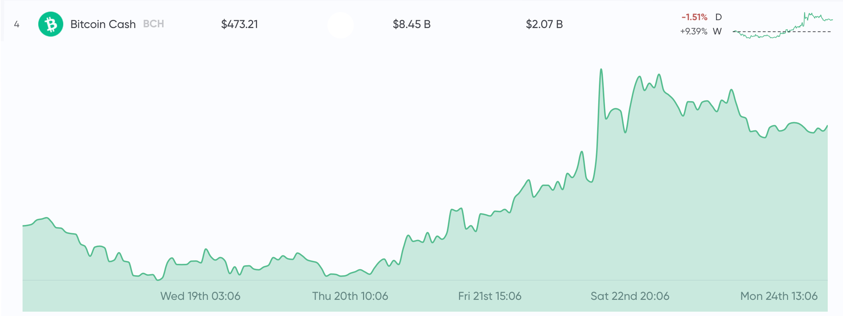 Bitcoin Cash Shows Phenomenal Growth in the First Two Quarters of 2019