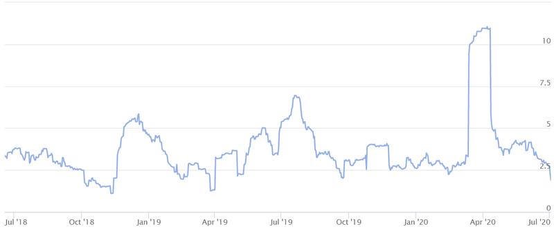 bitcoin's volatility index