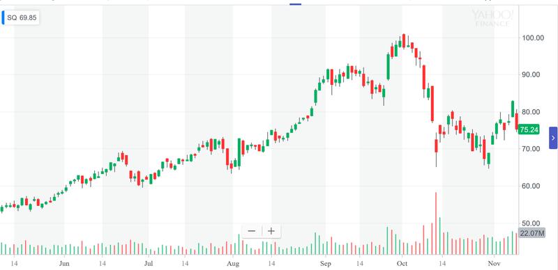 Square's price chart