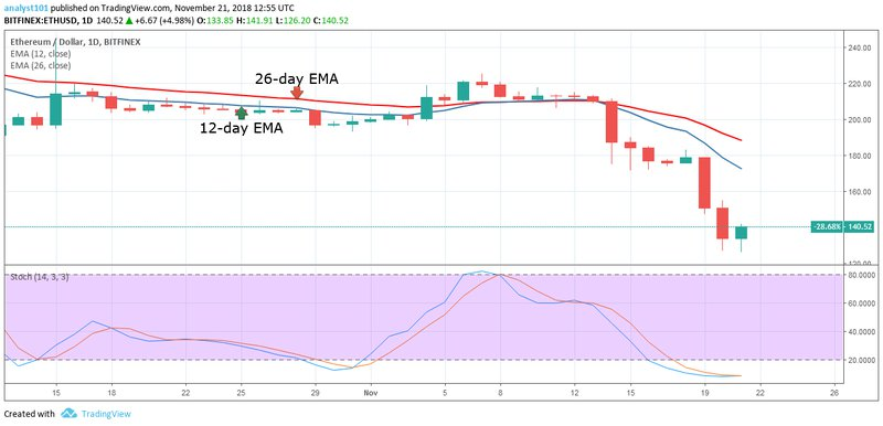 Ethereum, ETHUSD, CryptoCompare chart