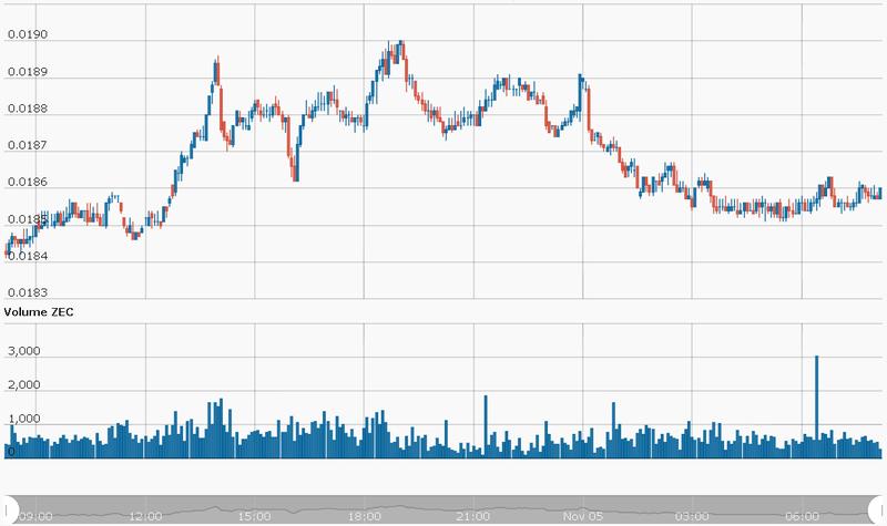 ZCash ZEC/USD CryptoCompare Chart