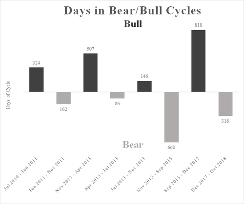 Cryptocurrency bull vs bear cycles