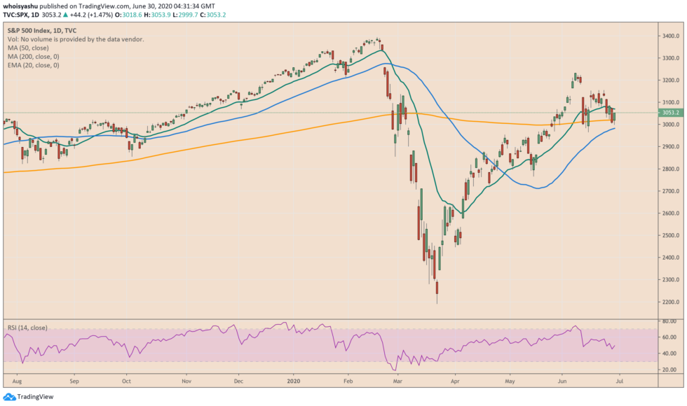 spx, s&p 500, wall street, federal reserve