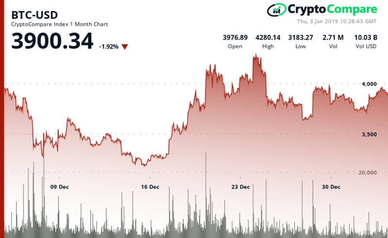 Bitcoin's price performance in the last30 days