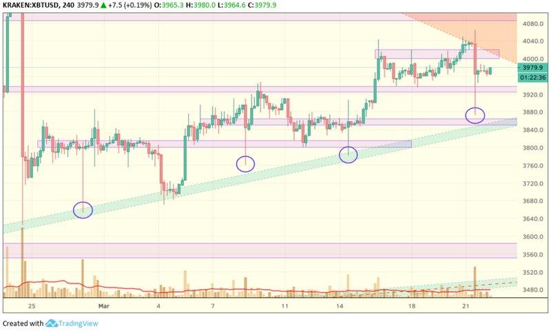 bitcoin price 22 march
