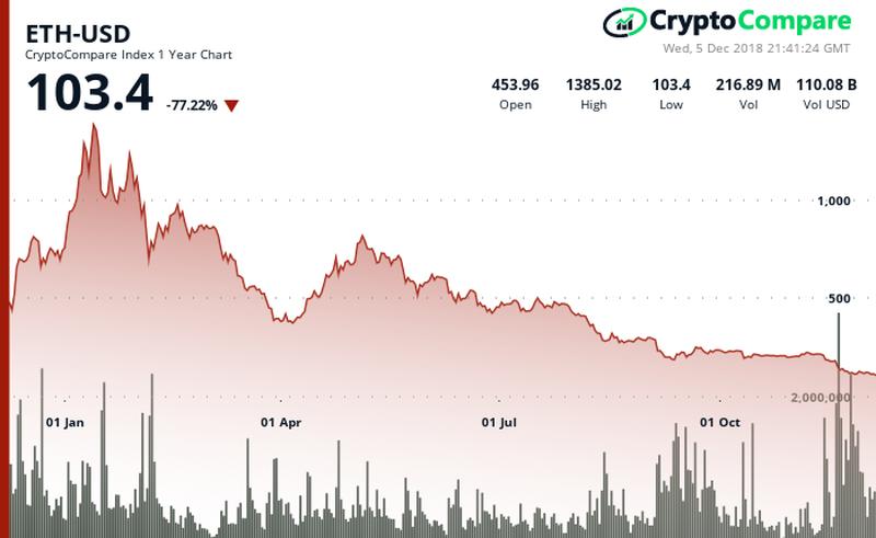 Ethereum price over 1 year