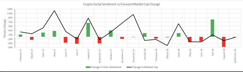 Cryptocurrency Sentiment Data