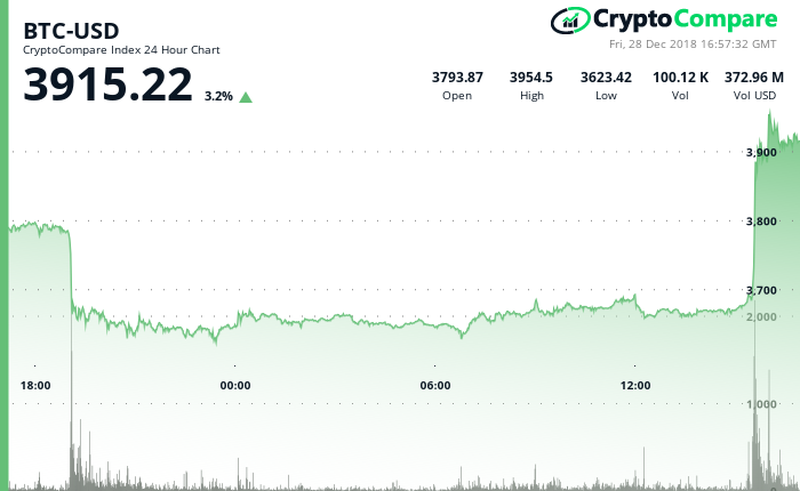 Bitcoin's price jumped to $3,900 out of the blue