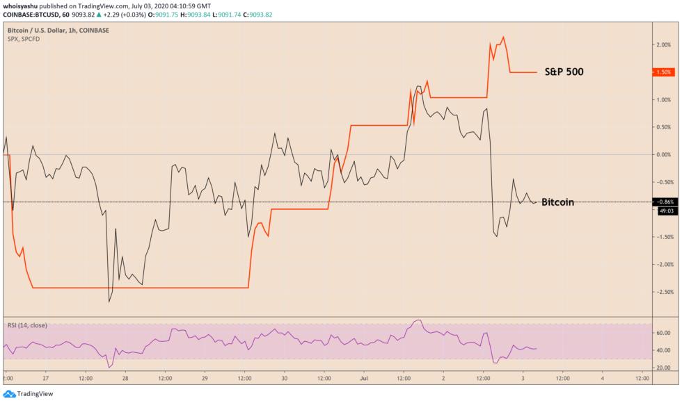 Bitcoin, S&P 500, cryptocurrency, crypto, btcusdt, xbtusd, btcusd