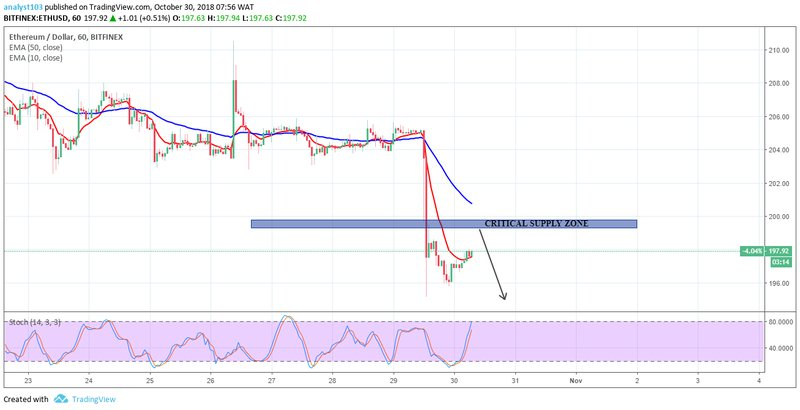 Ethereum, ETHUSD, Cryptocurrencies, chart
