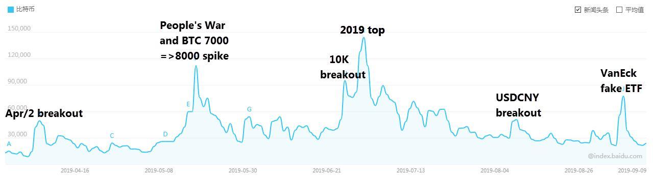 Chinese bitcoin interest
