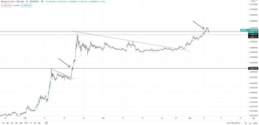 Notice how both ATH breakouts had massive wicks / shakeout candles. Source: BNBBTC on TradingView.com