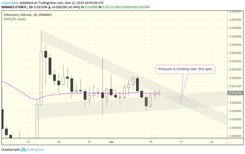 consolidation ending, daily chart eth/btc