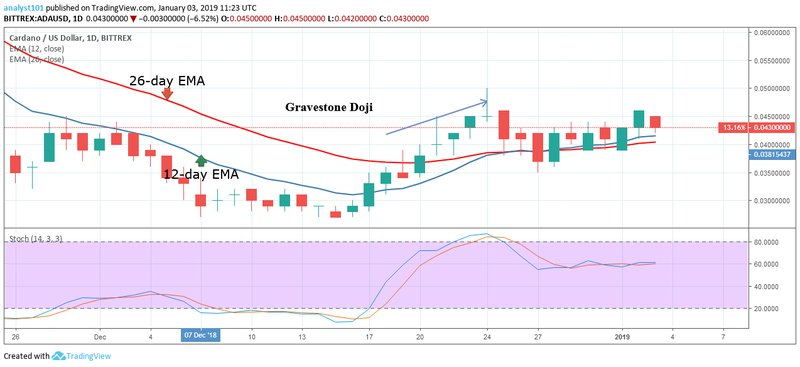 Cardano, ADAUSD, CryptoCompare chart