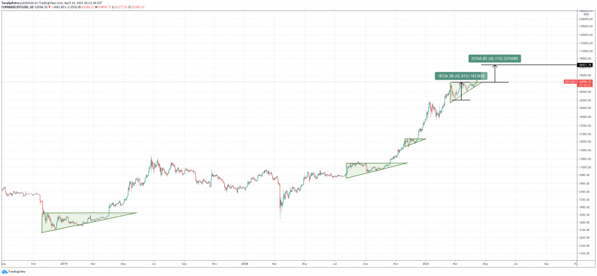 bitcoin coinbase debut triangle