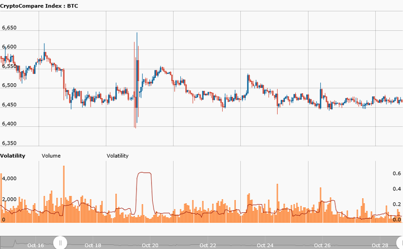 Bitcoin has been in a tight range, and its volatility keeps declining