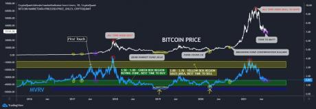 Bitcoin MVRV current