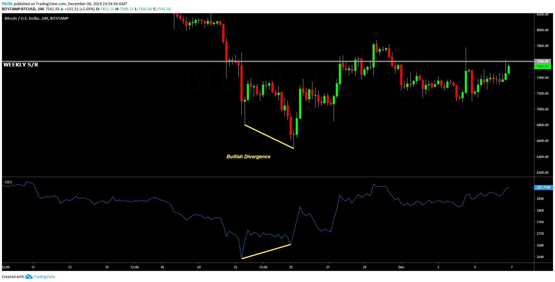 Bitcoin bullish divergences
