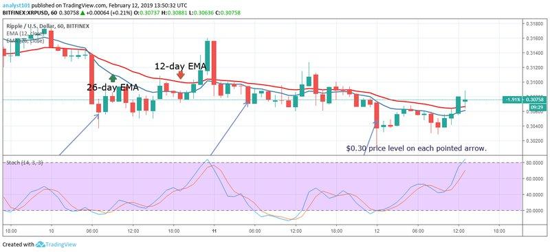 Ripple, XRPUSD, CryptoCompare chart